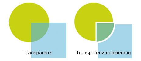 Beispiel für Transparenzen